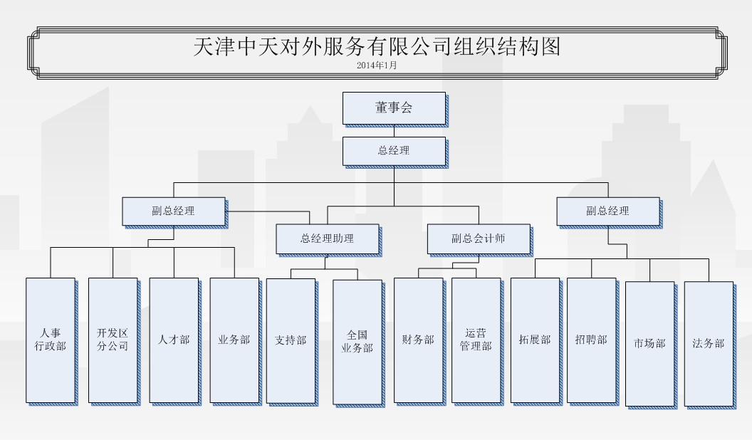 三星组织结构图